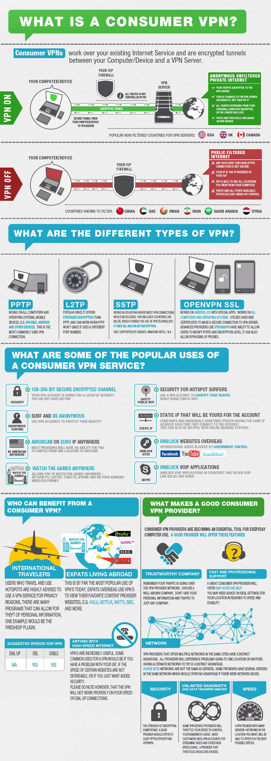 VPN Kodi Infographic